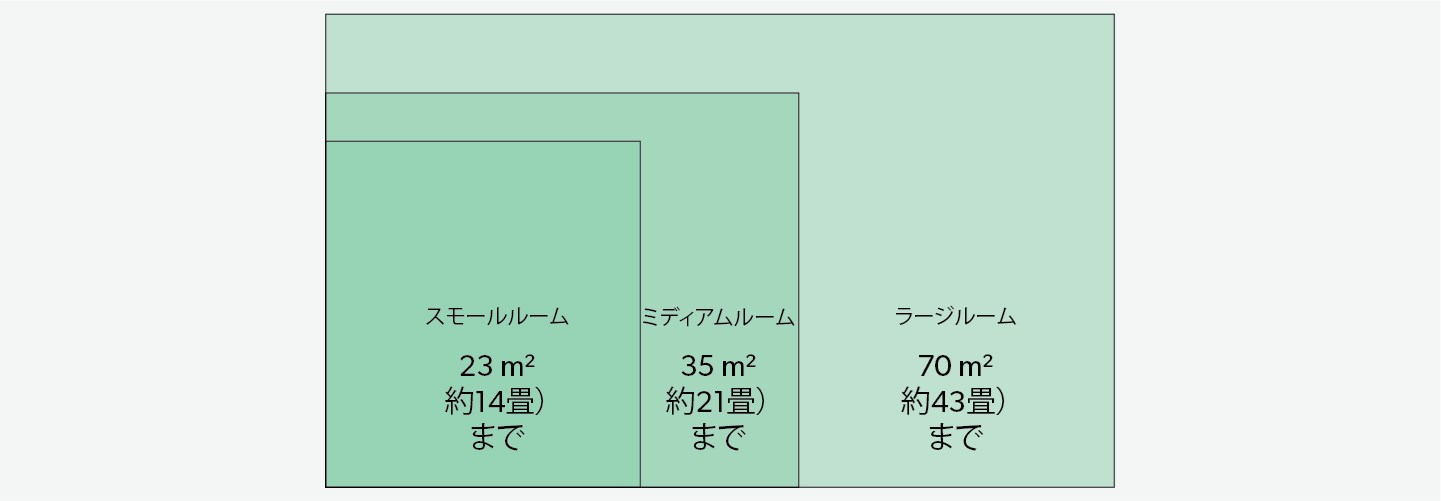 Recommended room size chart for TruSens Air Purifiers.