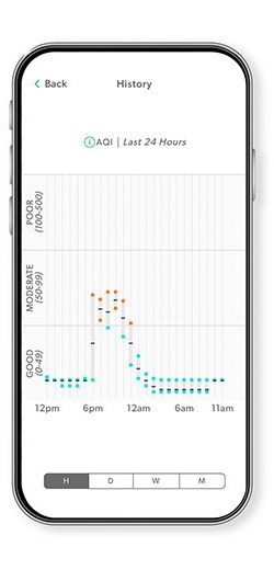 A phone screen showing the TruSens App AQI history feature.