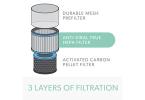 "Rendering of the three layers of filtration in the Allergy & Flu Filter: ""Durable mesh prefilter"", ""Anti-viral true HEPA filter"", and ""Activated carbon pellet filter""."